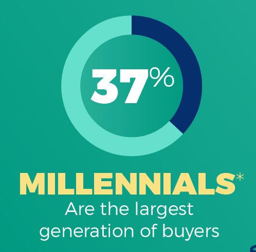 Study: Gen Xers' Adult Children Influence Their Buying Decisions