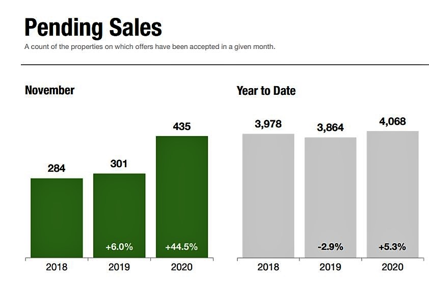 <strong>Staten Island Experiences Strong Home-Buyer Demand During a Typically Slow Time of Year</strong>