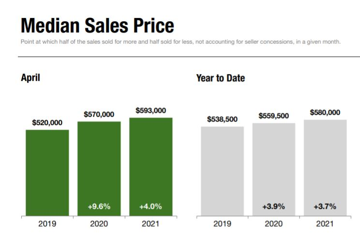 Multiple-Offer Scenarios on Staten Island Homes Stoked By Strong Buyer-Demand, Limited Housing