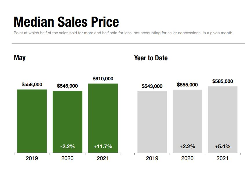 <strong>Staten Island Real Estate Activity Reflects Robust Pace of U.S. Housing Market</strong>