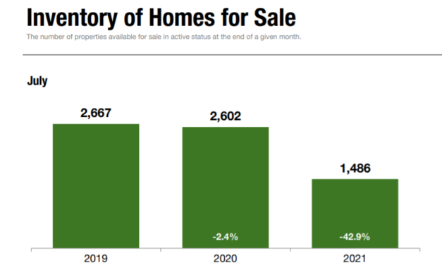 Staten Island Real Estate Bucks National Trend With Drop in Number of Homes for Sale