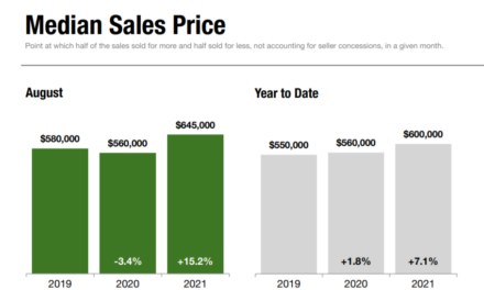 Report: Staten Island Home Prices Continue to Climb
